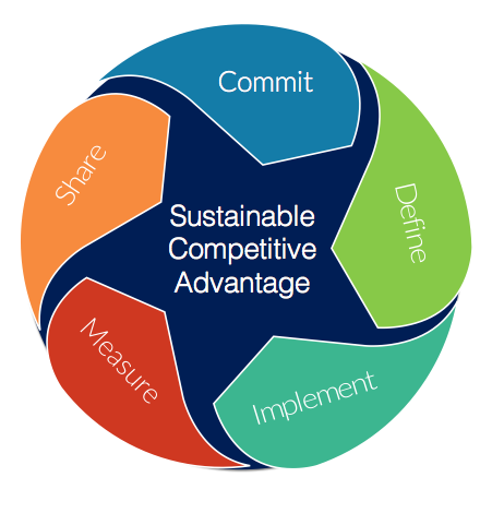 five step marketing research approach